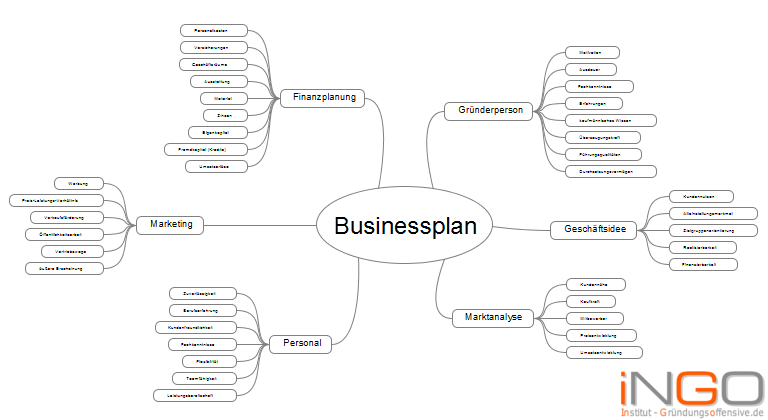 iNGO Businessplan Mindmap Vorschau